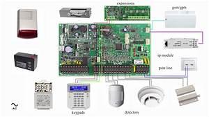 Alarm System Panel Basic Wiring Scheme Diagram Paradox Evo