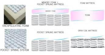 Kinds Of Beds by Mattress Guide Understanding Mattress Types Frances Hunt