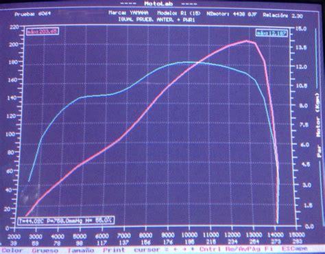 "La Yamaha R1 ""2015"" D'oliviertfe  Page 9  Forum Moto"