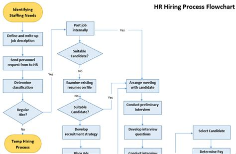 The Best Flowchart Templates For Microsoft Office Line Graph Vs Scatter With Multiple Lines In R Nvd3 Stacked Math Online How To Make A Microsoft Word Straight Of Linear Equation On Excel 2016 Trendline