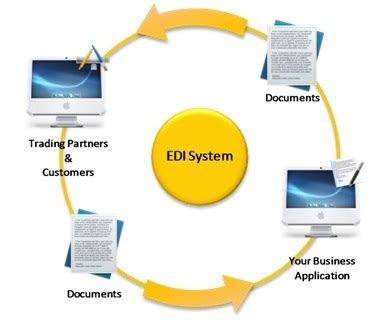 electronic data interchange services  sector  noida