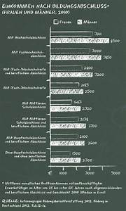 Bruttoeinkommen Berechnen : durchschnittliches brutto einkommen von frauen und m nnern je nach bildungsabschluss 2010 bpb ~ Themetempest.com Abrechnung