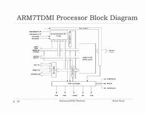 Block Diagram Of Arm Processor – powerking.co