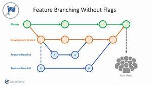 Feature Branching Using Feature Flags
