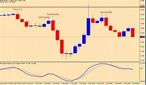 Chart Pattern Recognition Indicator Japanese Candlestick Recognition Indicator Doji