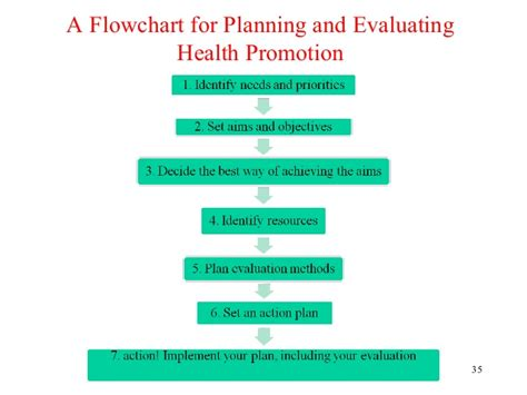Health Promotion Essay  Ivoiregion  Dr Swe Swe Latt Health Promotion