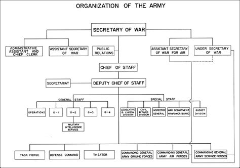 full form of organisations hyperwar us army in wwii biennial reports of the chief