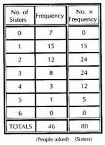 GCSE Maths (Statistics) Flashcards - Cram.com