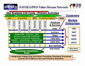 Navsea Org Chart P L N 07 B O1 C Mc Ginnis Navsea Lean Six Sigma