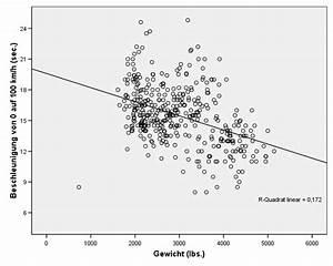 Regressionsgerade Berechnen : quantitative grundlagen statistischer auswertungsverfahren ~ Themetempest.com Abrechnung