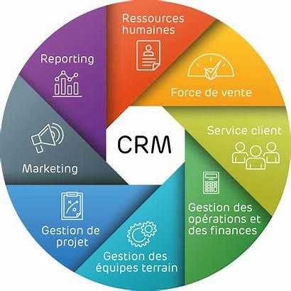 Crm Marketing Definition Gestion Logiciel Vente Force