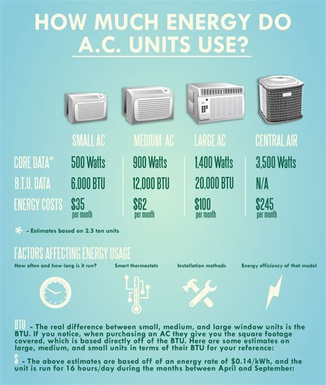 How Much Does A New Air Conditioner Cost?  Howard Air