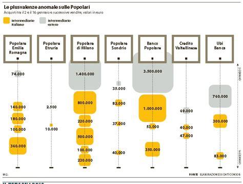 banche popolare etruria cronaca di un disastro annunciato tra