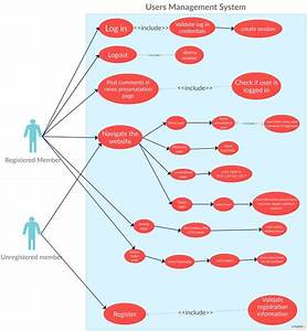 Use Case Diagram Of Users Management System