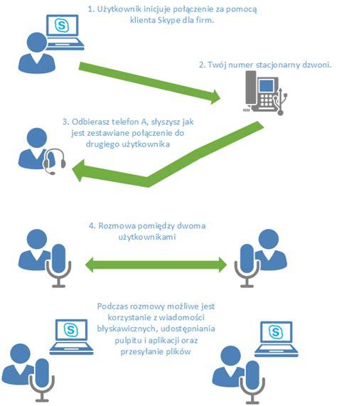 skype dla firm zmiany w 2015 netexperts