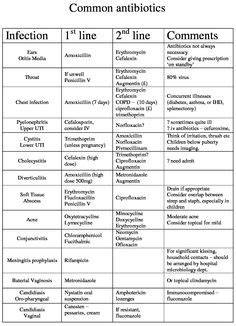 Pharma Antiplatelet Drugs Cheat Sheet | Nursing | Pharmacology nursing, Pharmacist education