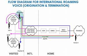Call Flow For International Roaming In Gsm
