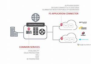F5 Application Connector  Connecting And Controlling Cloud
