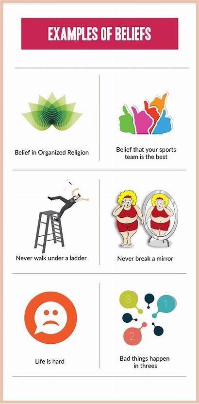 Beliefs Belief Examples Define Popular Want Systems