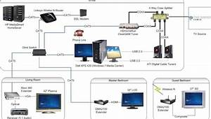 Comcast Cable Box Hookup Diagram