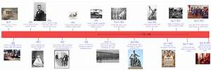 Timeline Of Lincoln Abraham Lincoln And Camp Nelson