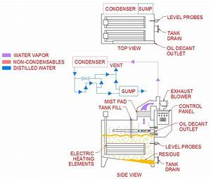 How Do Thermal Evaporation Systems Work