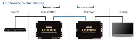 How Wire Hdmi Over System The Basics Just Add
