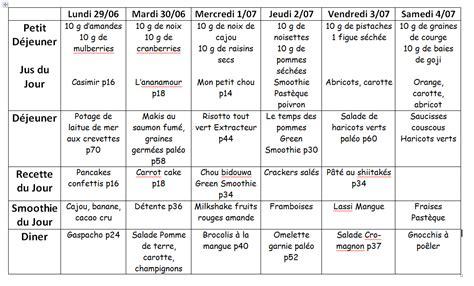 menu détox 1 semaine régime pauvre en calories