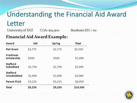 financial aid award letter the fafsa a step by step guide ppt 21699 | Understanding the Financial Aid Award Letter