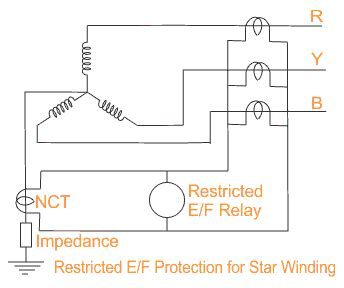 restricted earth fault protection  transformer ref