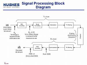Signal Processing Block Diagram