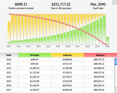 mortgage interest rate table understanding an amortization schedule midtown mortgage inc