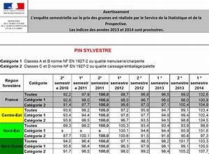 1 Stère De Bois En Kg : prix bois noyer m3 c ble lectrique cuisini re ~ Dailycaller-alerts.com Idées de Décoration