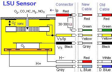 lsu connectors  wiring