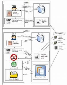 Flow Diagram Of Client