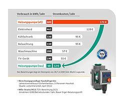 Zirkulationspumpe Zwischen Komfort Notwendigkeit Und Kostenfalle by Zirkulationspumpe Heizung