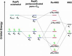 Nitroxyl As A Ligand In Ruthenium Tetraammine Systems  A