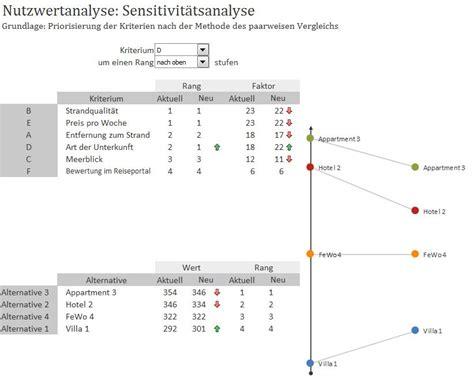 nutzwertanalyse scoring modell excel vorlage zum