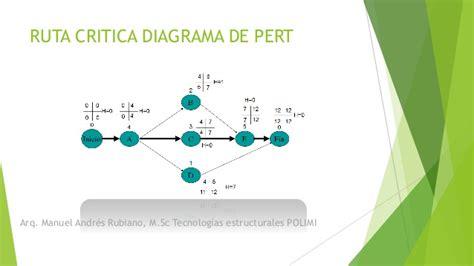 diagrama pert ruta critica