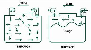 Need For Ventilation Of Cargo Spaces