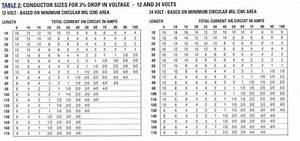12 Volt Wire Size Vs  Amps Chart