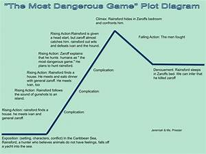 Jeremiah U0026 39 S Blog   U0026quot The Most Dangerous Game U0026quot  Plot Diagram