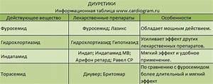 Препараты от гипертонии бета-блокаторы
