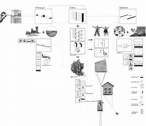 Francesca Da Canal  Mir Architettura  U00b7 Recupero Della