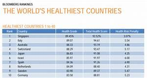Italy, the second Healthiest Country in the World
