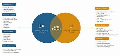 Ux Ui Differences Similarity