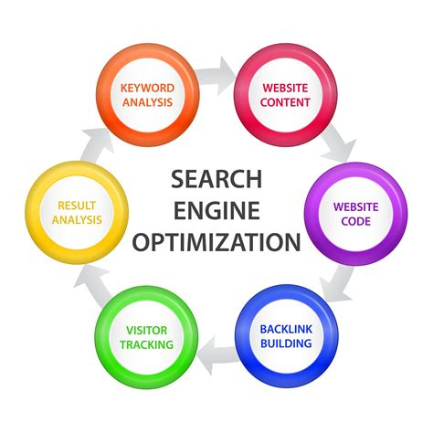 seo web optimization seo marvymds