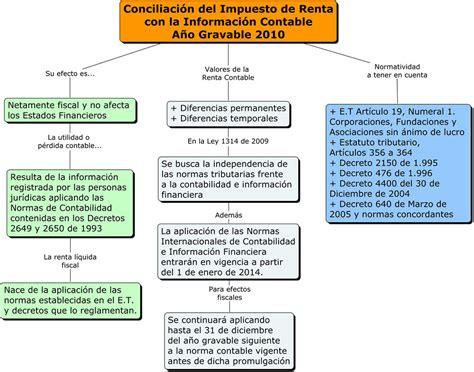 si e de table infografía conciliación impuesto de renta con la