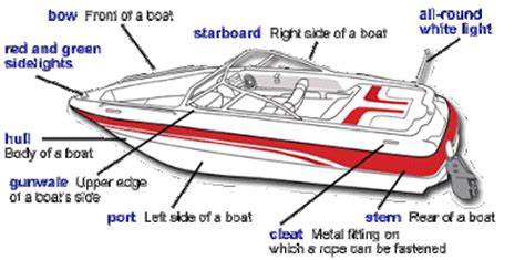 Name The 4 Sides Of A Boat by For Logistics And Hull Maintenance Types And