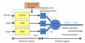 Dwdm Topology Design  How To Make It Right Fiber Optic